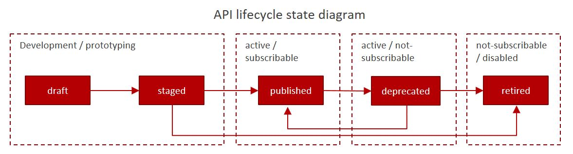 """API lifecycle diagram"""